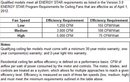 Fanfare reshaping our footprint energystar rates the efficiency of ceiling fans by how much air they move cubic feet per minute or cfm with one watt of energy aloadofball Gallery