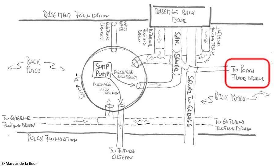 Floor sink plumbing diagram floor matttroy for How to read construction site plans