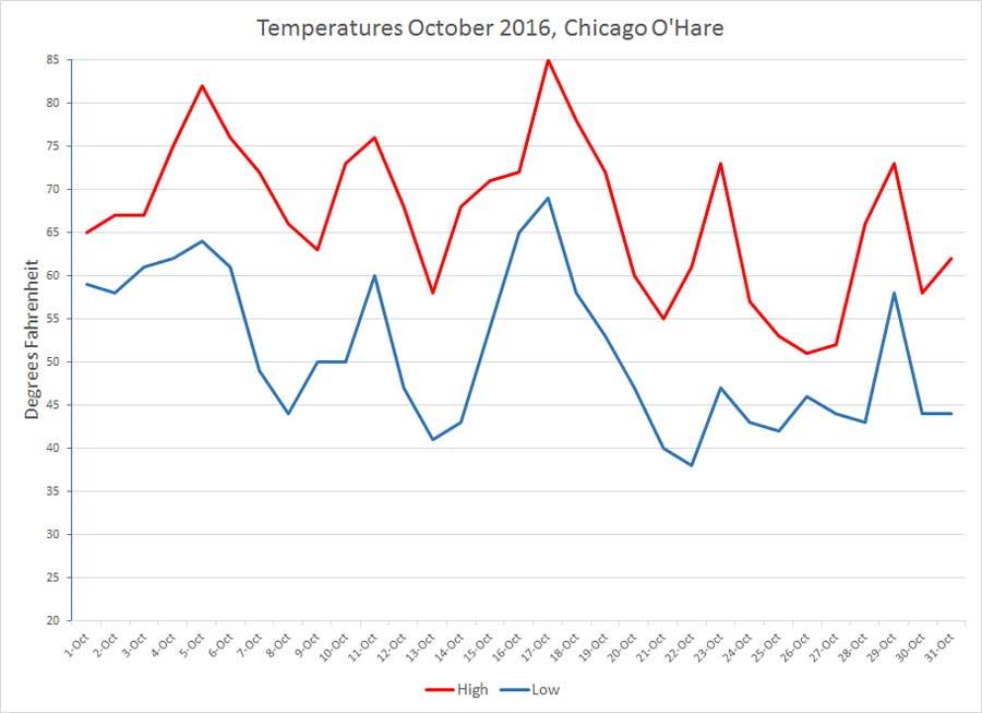 temperatures-10-2016