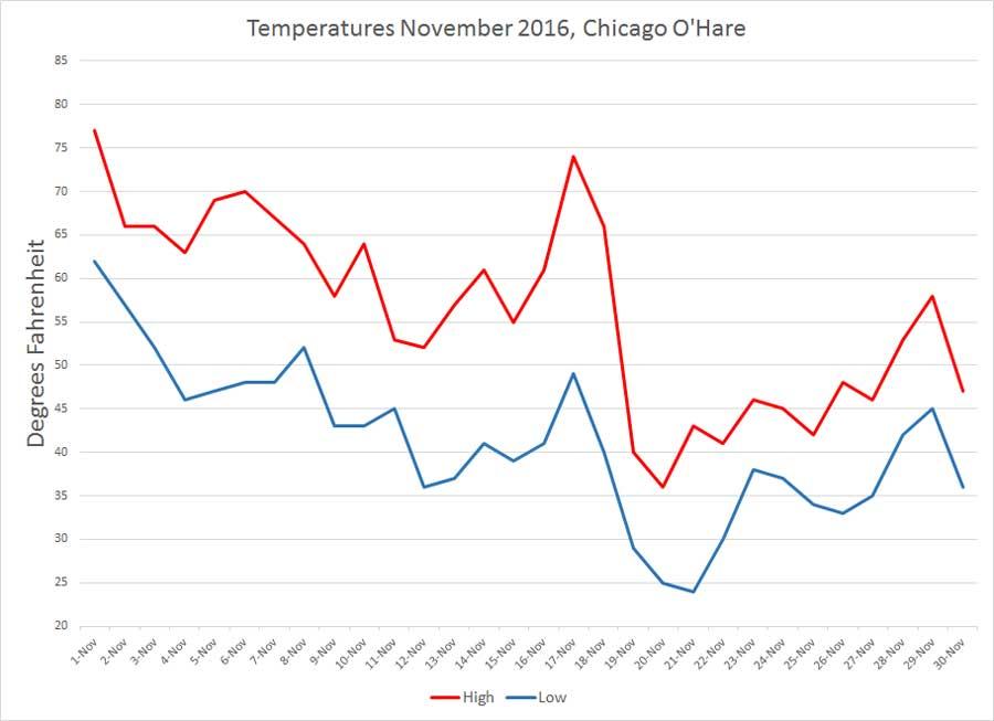 temperatures-11-2016