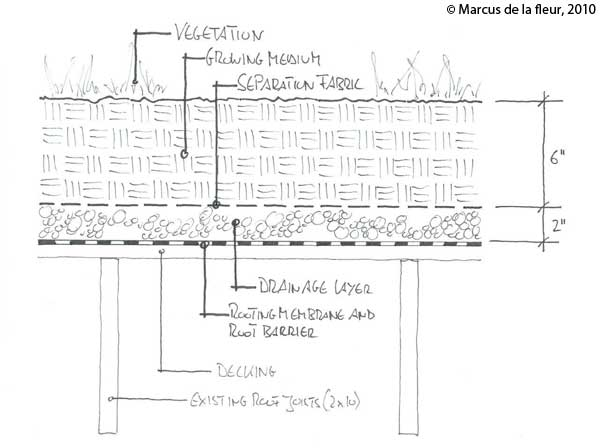 green-roof-structure-003